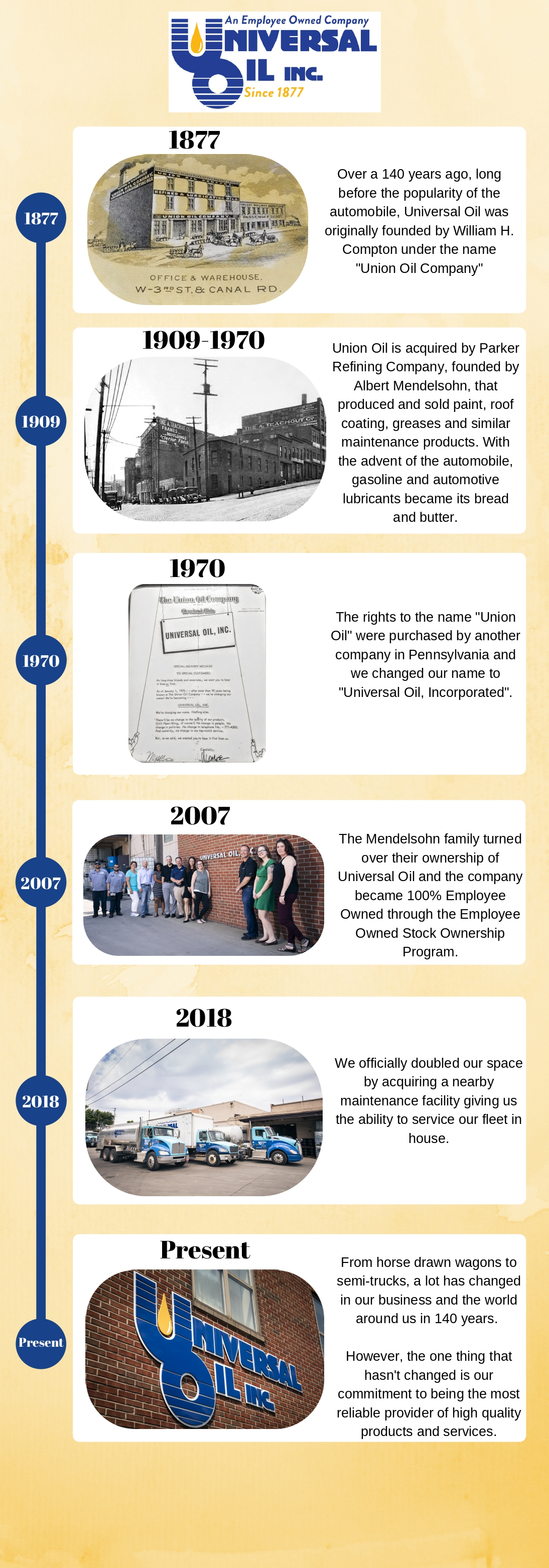 Universal Oil History